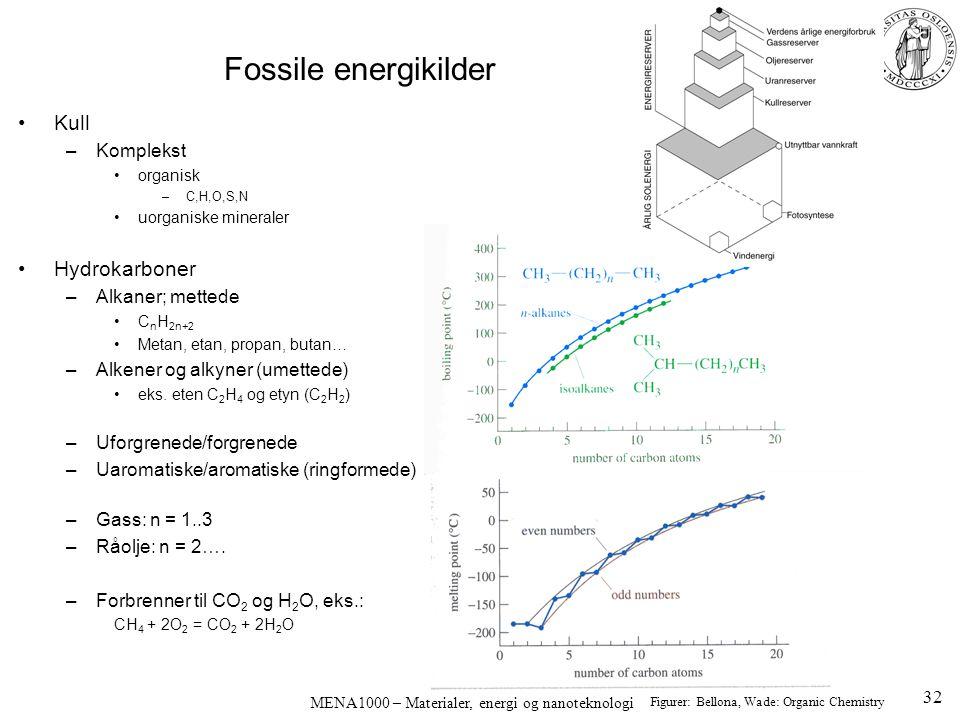 MENA1000 – Materialer, energi og nanoteknologi Fossile energikilder Kull –Komplekst organisk –C,H,O,S,N uorganiske mineraler Hydrokarboner –Alkaner; m