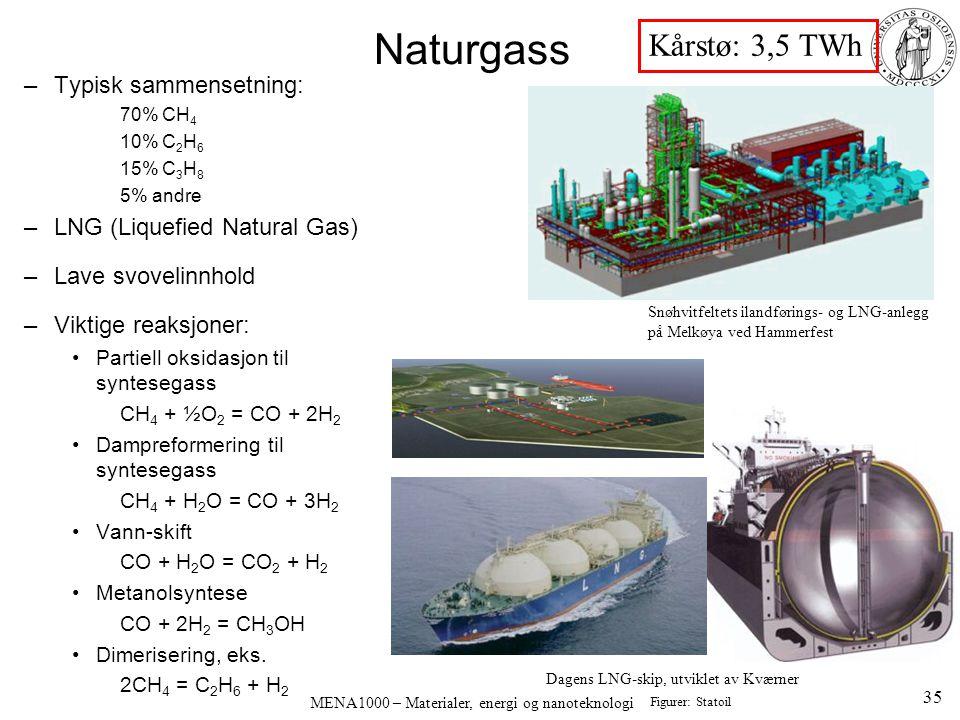 MENA1000 – Materialer, energi og nanoteknologi –Typisk sammensetning: 70% CH 4 10% C 2 H 6 15% C 3 H 8 5% andre –LNG (Liquefied Natural Gas) –Lave svo