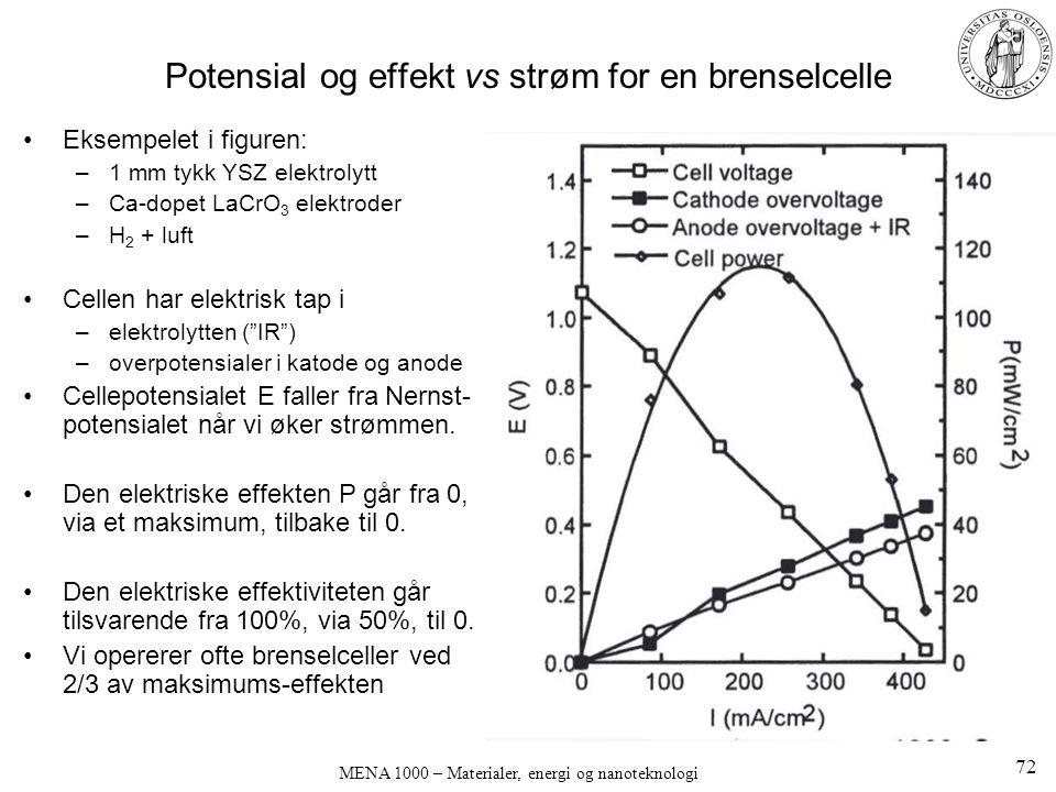 MENA 1000 – Materialer, energi og nanoteknologi Potensial og effekt vs strøm for en brenselcelle Eksempelet i figuren: –1 mm tykk YSZ elektrolytt –Ca-