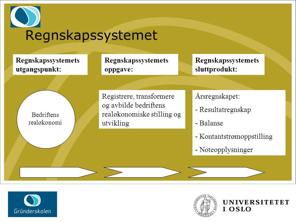 Regnskapssystemet Regnskapssystemets utgangspunkt: Regnskapssystemets oppgave: Regnskapssystemets sluttprodukt: Bedriftens realøkonomi Registrere, tra