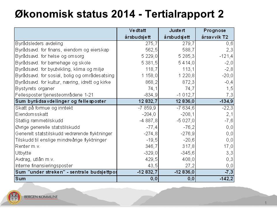 Økonomisk status 2014 - Tertialrapport 2 1