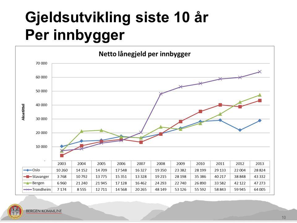 Gjeldsutvikling siste 10 år Per innbygger 10
