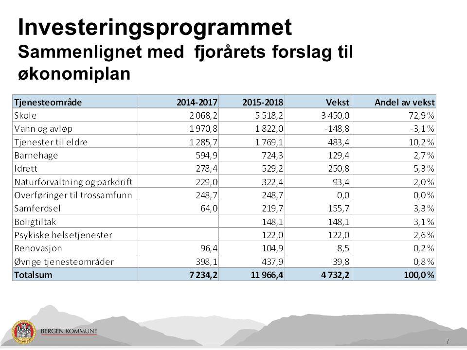 Investeringsprogrammet Sammenlignet med fjorårets forslag til økonomiplan 7