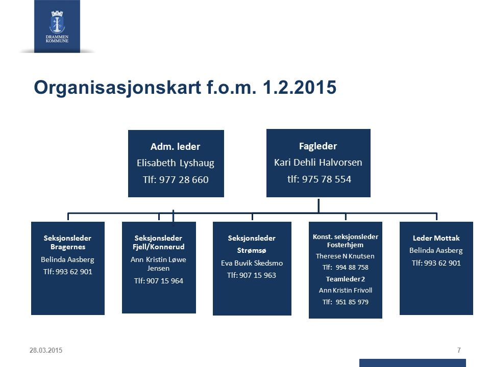 Organisasjonskart f.o.m. 1.2.2015 Adm. leder Elisabeth Lyshaug Tlf: 977 28 660 Fagleder Kari Dehli Halvorsen tlf: 975 78 554 Seksjonsleder Bragernes B