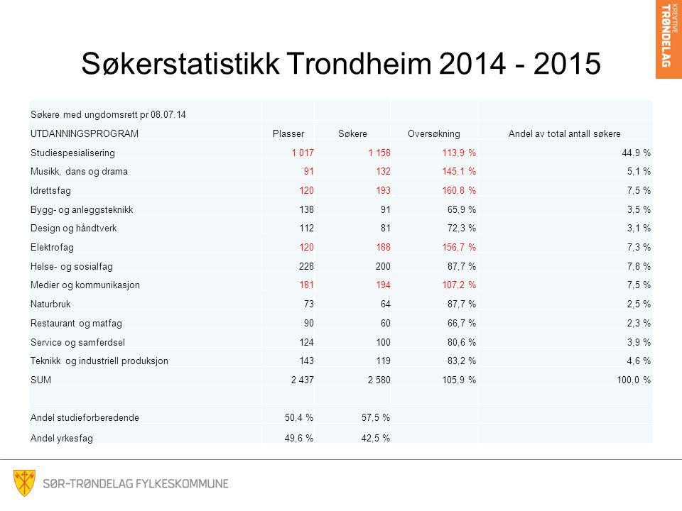 Søkerstatistikk Trondheim 2014 - 2015 Søkere med ungdomsrett pr 08.07.14 UTDANNINGSPROGRAMPlasserSøkereOversøkningAndel av total antall søkere Studiespesialisering1 0171 158113,9 %44,9 % Musikk, dans og drama91132145,1 %5,1 % Idrettsfag120193160,8 %7,5 % Bygg- og anleggsteknikk1389165,9 %3,5 % Design og håndtverk1128172,3 %3,1 % Elektrofag120188156,7 %7,3 % Helse- og sosialfag22820087,7 %7,8 % Medier og kommunikasjon181194107,2 %7,5 % Naturbruk736487,7 %2,5 % Restaurant og matfag906066,7 %2,3 % Service og samferdsel12410080,6 %3,9 % Teknikk og industriell produksjon14311983,2 %4,6 % SUM2 4372 580105,9 %100,0 % Andel studieforberedende50,4 %57,5 % Andel yrkesfag49,6 %42,5 %