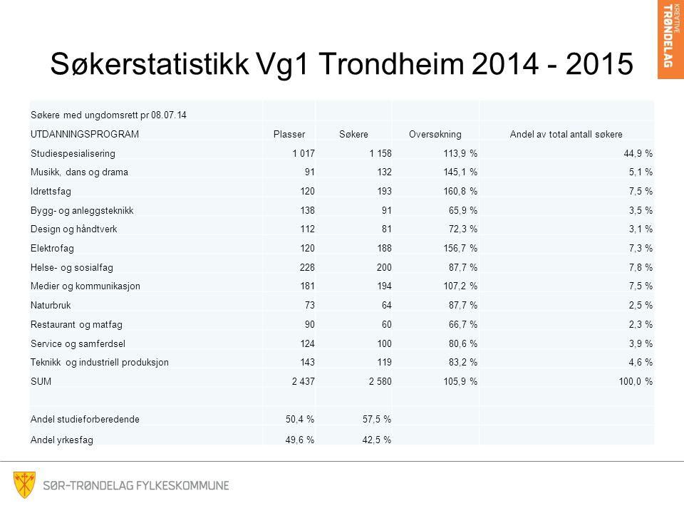Søkerstatistikk Vg1 Trondheim 2014 - 2015 Søkere med ungdomsrett pr 08.07.14 UTDANNINGSPROGRAMPlasserSøkereOversøkningAndel av total antall søkere Stu