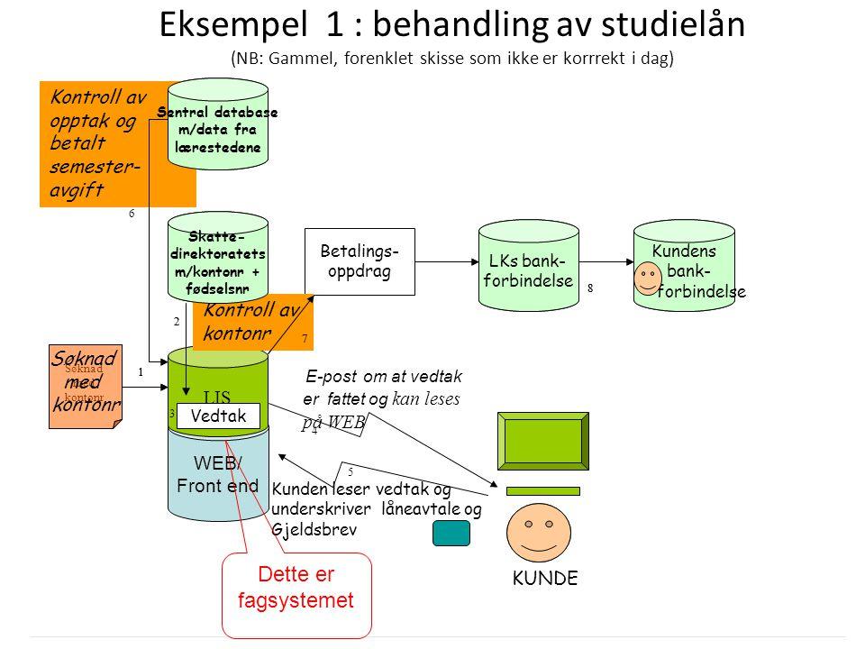 DRI1001 Høst 2013 Arild Jansen 11 Eksempel 1 : behandling av studielån (NB: Gammel, forenklet skisse som ikke er korrrekt i dag) WEB/ Front end Sentra