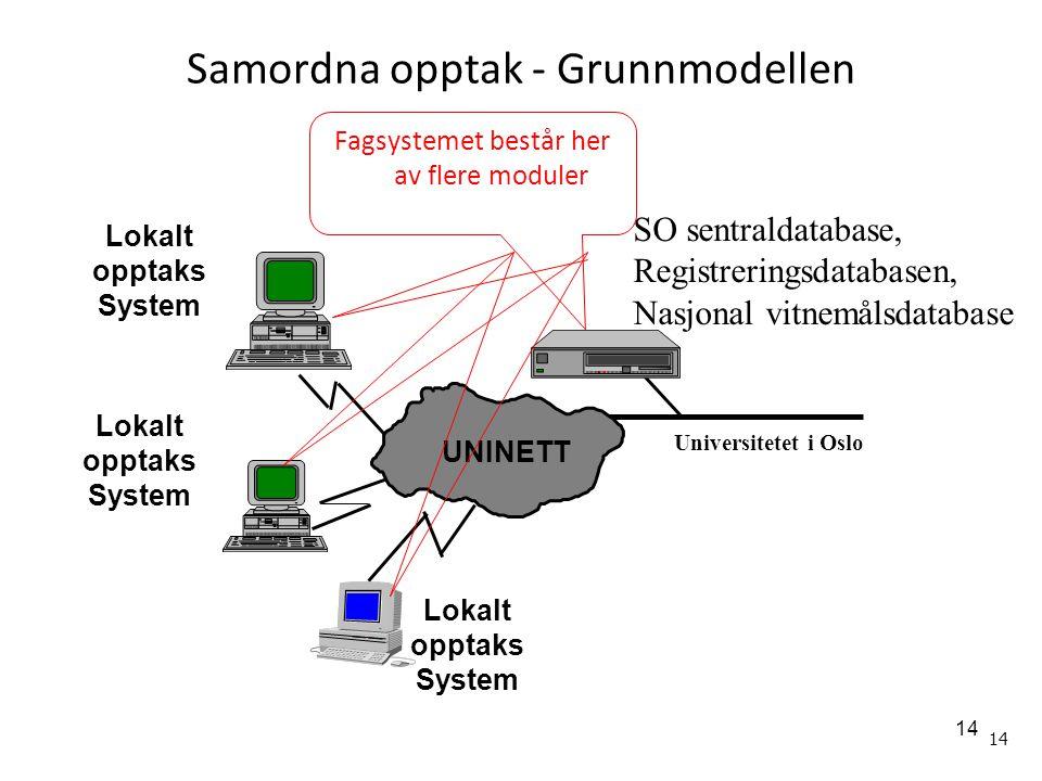 14 Samordna opptak - Grunnmodellen Lokalt opptaks System Lokalt opptaks System Lokalt opptaks System UNINETT SO sentraldatabase, Registreringsdatabase