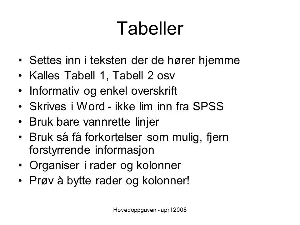 Hovedoppgaven - april 2008 Tabeller Settes inn i teksten der de hører hjemme Kalles Tabell 1, Tabell 2 osv Informativ og enkel overskrift Skrives i Wo