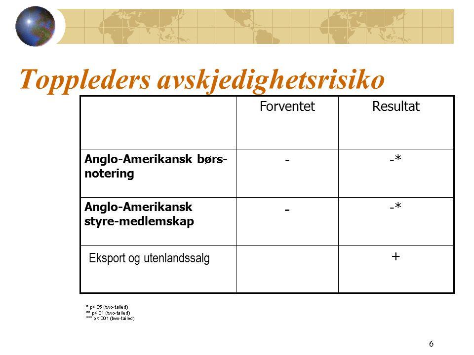 7 Effekt på lederlønn +**+ H3: Eksport og utenlands- salg +** + H2: Anglo-Amerikansk styremedlemskap +*+ H1: Anglo-Amerikansk børs- notering ResultatForventet
