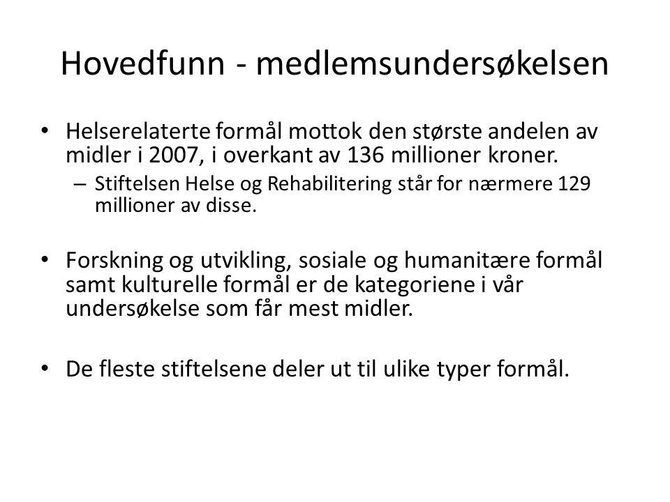 Hovedfunn - medlemsundersøkelsen Helserelaterte formål mottok den største andelen av midler i 2007, i overkant av 136 millioner kroner.