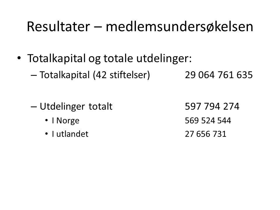Totalkapital og totale utdelinger: – Totalkapital (42 stiftelser)29 064 761 635 – Utdelinger totalt 597 794 274 I Norge 569 524 544 I utlandet 27 656 731