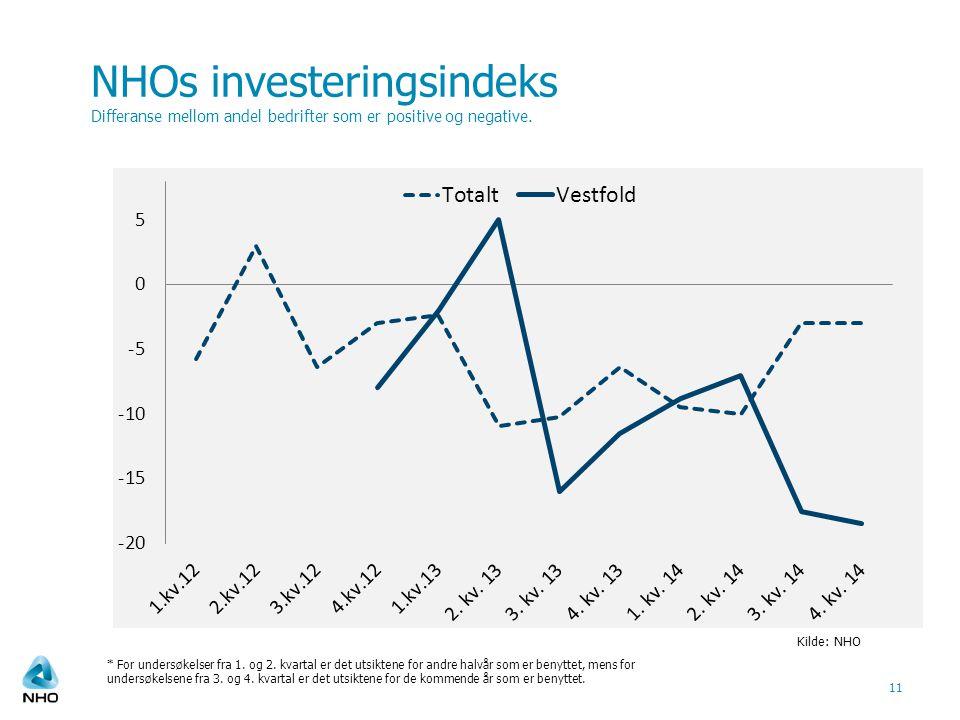 NHOs investeringsindeks Differanse mellom andel bedrifter som er positive og negative.