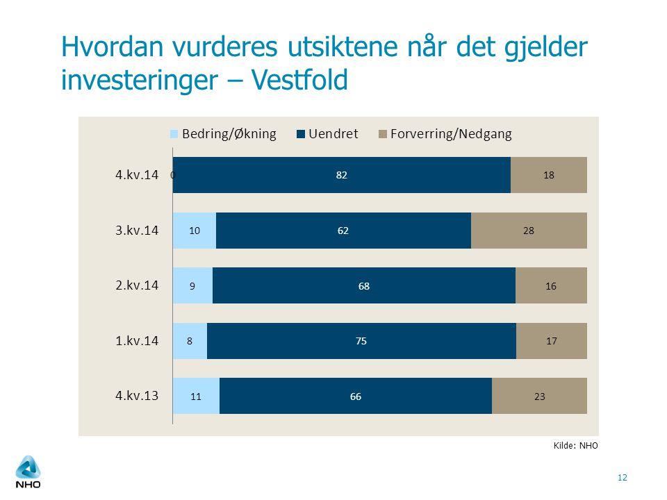 Hvordan vurderes utsiktene når det gjelder investeringer – Vestfold 12 Kilde: NHO