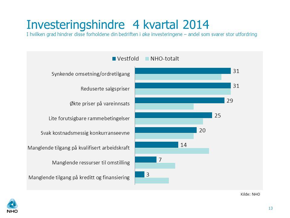 Investeringshindre 4 kvartal 2014 I hvilken grad hindrer disse forholdene din bedriften i øke investeringene – andel som svarer stor utfordring 13 Kilde: NHO