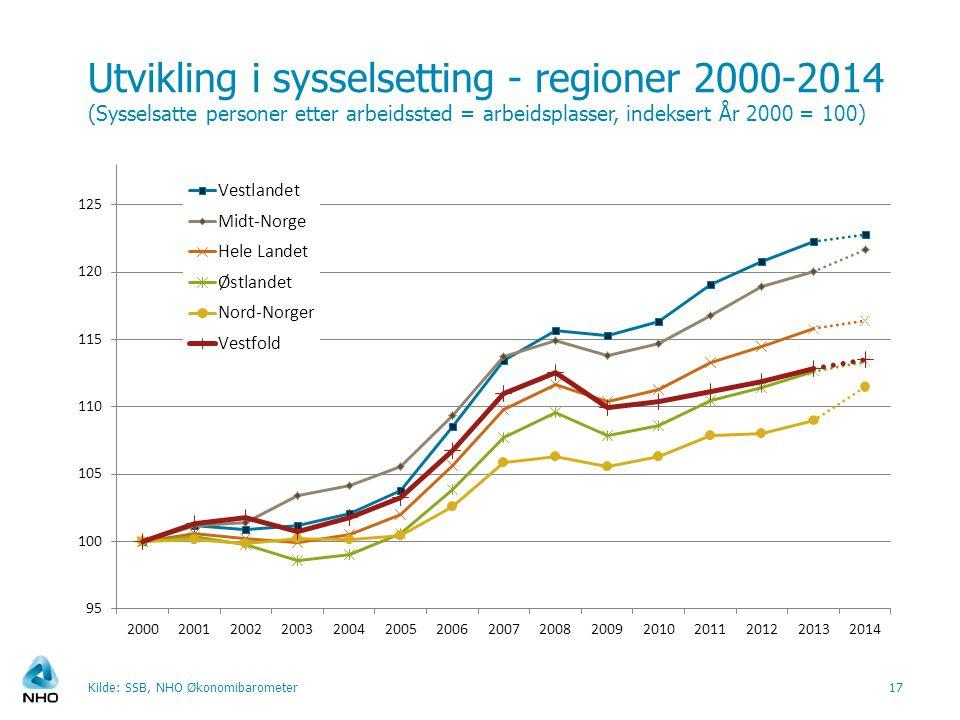 Utvikling i sysselsetting - regioner 2000-2014 (Sysselsatte personer etter arbeidssted = arbeidsplasser, indeksert År 2000 = 100) Kilde: SSB, NHO Økonomibarometer17