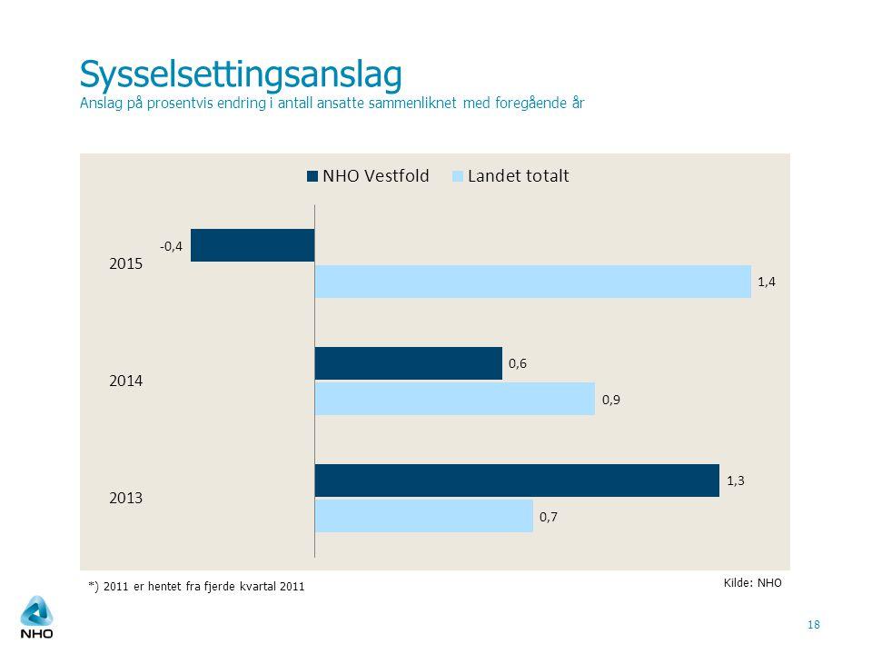 Sysselsettingsanslag Anslag på prosentvis endring i antall ansatte sammenliknet med foregående år 18 Kilde: NHO *) 2011 er hentet fra fjerde kvartal 2011