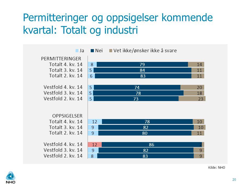 Permitteringer og oppsigelser kommende kvartal: Totalt og industri 20 Kilde: NHO