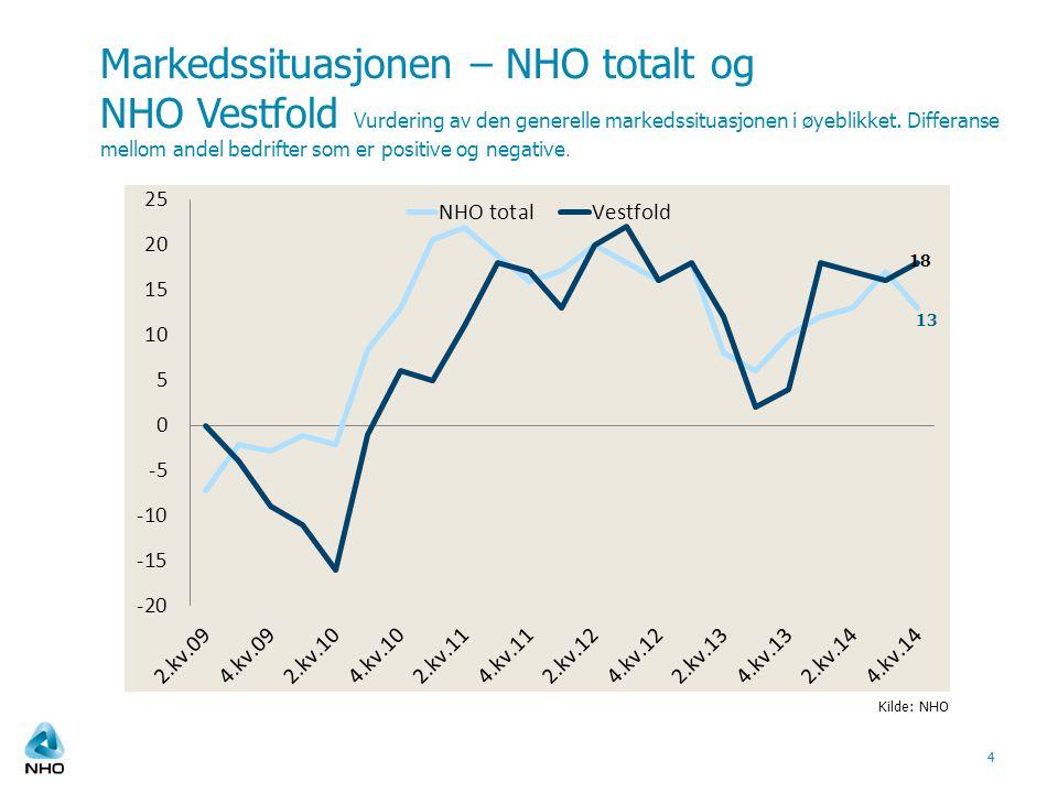 Markedssituasjonen – NHO totalt og NHO Vestfold Vurdering av den generelle markedssituasjonen i øyeblikket.