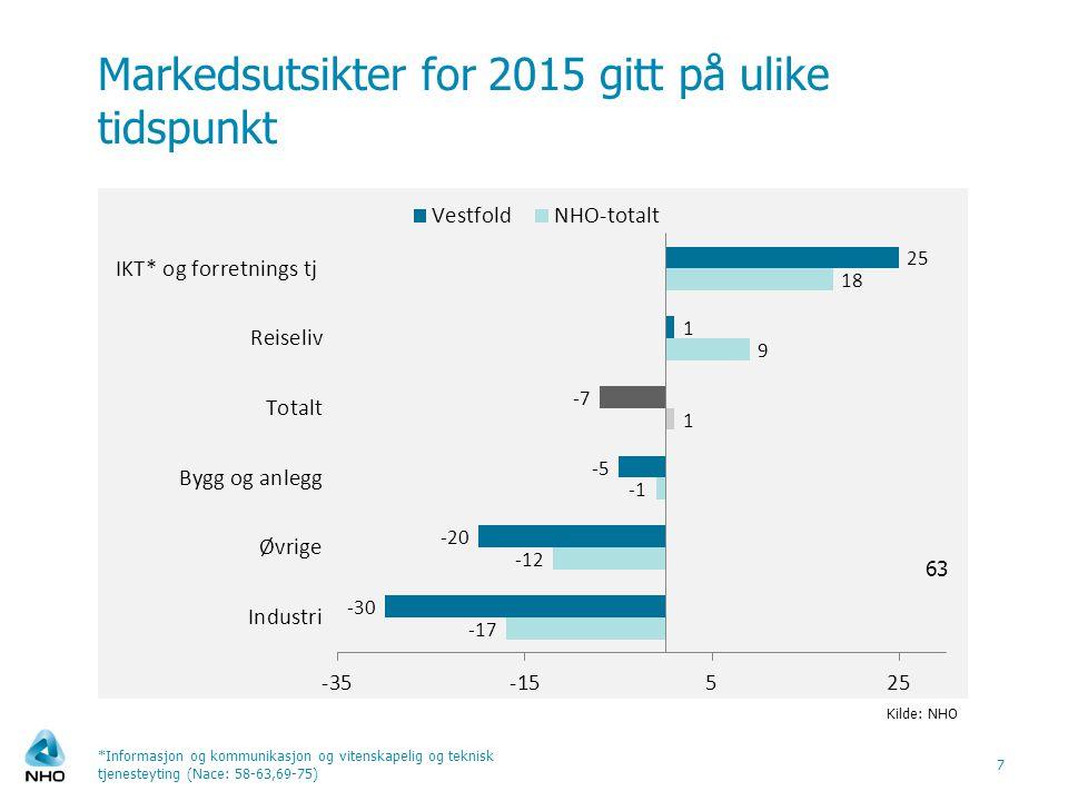 Markedsutsikter for 2015 gitt på ulike tidspunkt 7 Kilde: NHO *Informasjon og kommunikasjon og vitenskapelig og teknisk tjenesteyting (Nace: 58-63,69-75)