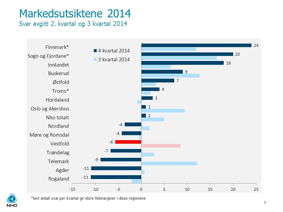 Markedsutsiktene 2014 Svar avgitt 2.