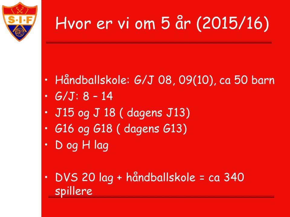Hvor er vi om 5 år (2015/16) Håndballskole: G/J 08, 09(10), ca 50 barn G/J: 8 – 14 J15 og J 18 ( dagens J13) G16 og G18 ( dagens G13) D og H lag DVS 20 lag + håndballskole = ca 340 spillere