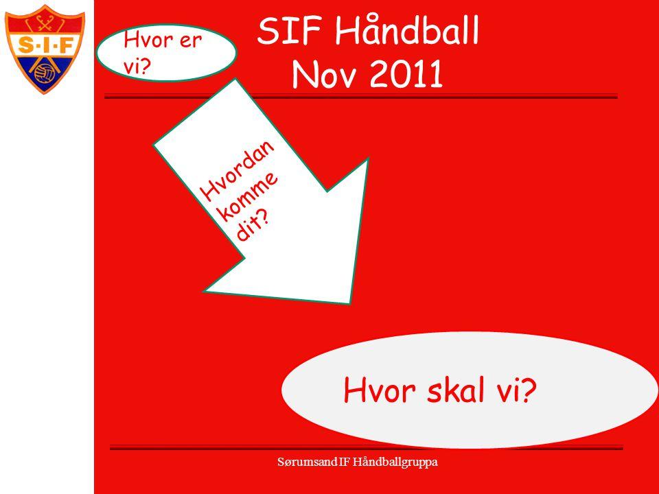 SIF Håndball Nov 2011 Sørumsand IF Håndballgruppa Hvor er vi? Hvor skal vi? Hvordan komme dit?