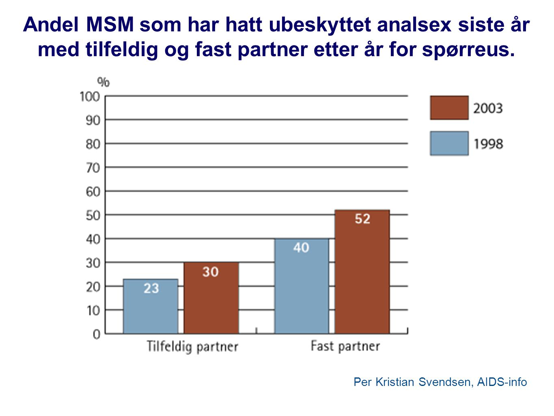 Andel MSM som har hatt ubeskyttet analsex siste år med tilfeldig og fast partner etter år for spørreus.