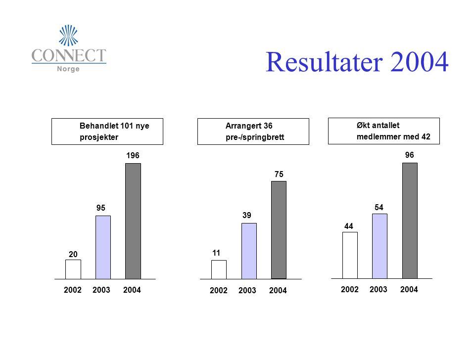 Resultater 2004 2002 2003 2004 Økt antallet medlemmer med 42 96 54 44 2002 2003 2004 Arrangert 36 pre-/springbrett 75 39 11 2002 2003 2004 Behandlet 1