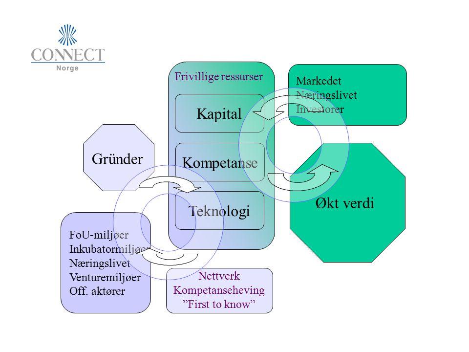 Kapital Kompetanse Teknologi FoU-miljøer Inkubatormiljøer Næringslivet Venturemiljøer Off. aktører Markedet Næringslivet Investorer Økt verdi Frivilli