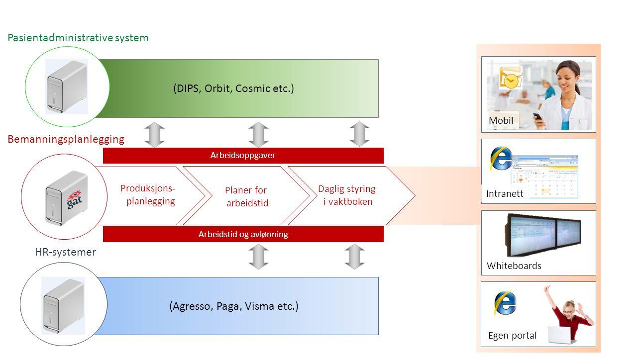 Produksjons- planlegging Bemanningsplanlegging Mobil Intranett Whiteboards Egen portal Planer for arbeidstid Daglig styring i vaktboken Arbeidstid og avlønning Arbeidsoppgaver (DIPS, Orbit, Cosmic etc.) Pasientadministrative system (Agresso, Paga, Visma etc.) HR-systemer