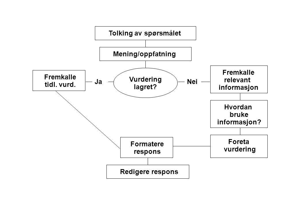 Respondentens oppgaver ved svargivning på survey spørsmål Svargivningsprosessen består av (minst) fire kognitive oppgaver: 1.Respondentene må tolke sp