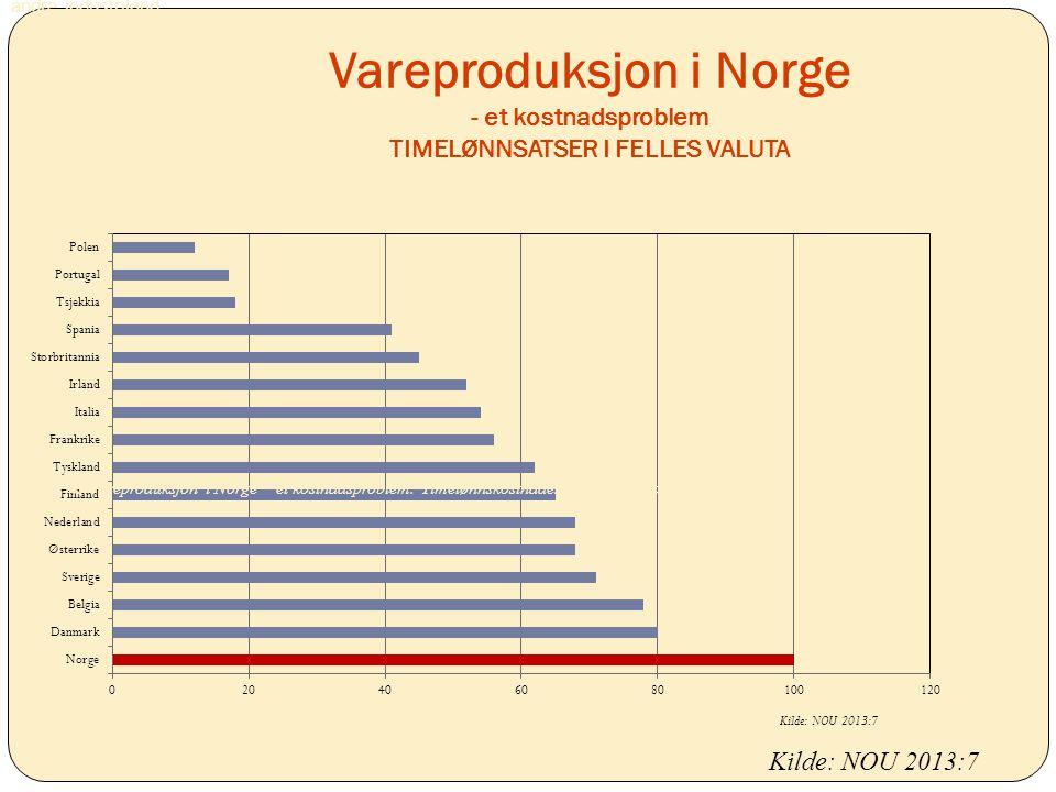 Vareproduksjon i Norge - et kostnadsproblem TIMELØNNSATSER I FELLES VALUTA Kilde: NOU 2013:7 andre industriland. Figur 27.5 Vareproduksjon i Norge – e