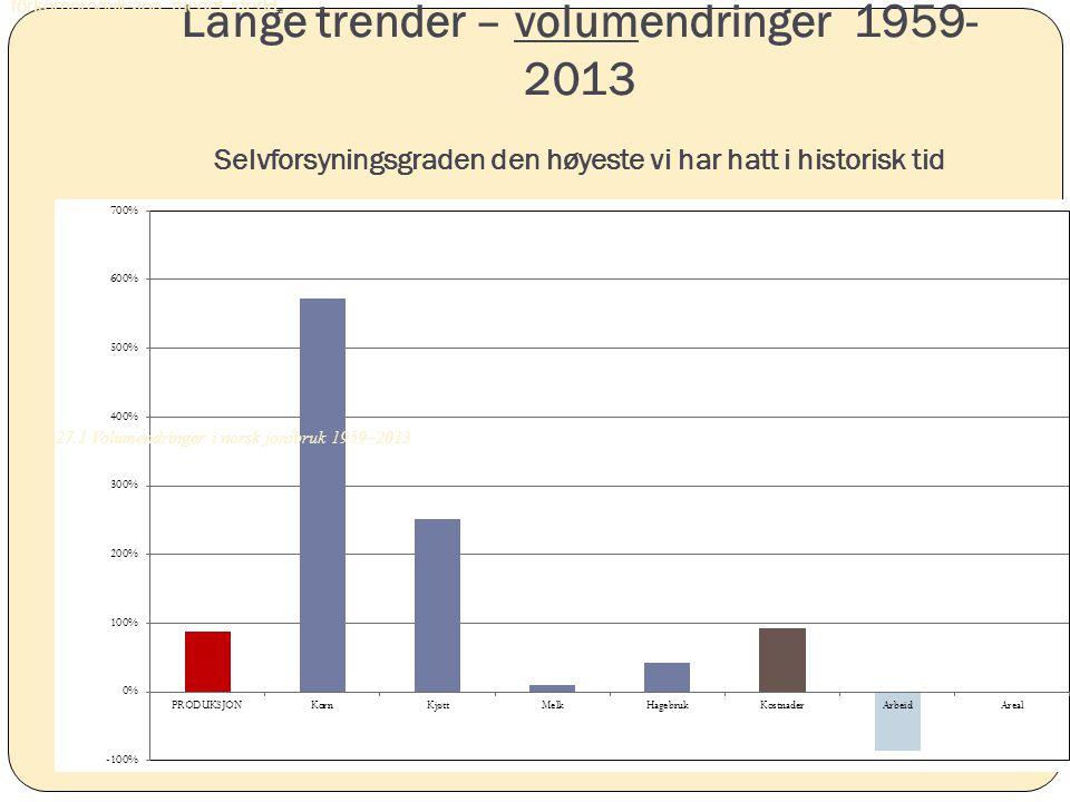 Lange trender – volumendringer 1959- 2013 Selvforsyningsgraden den høyeste vi har hatt i historisk tid fôrkornproduksjon meget sterkt. Figur 27.1 Volu