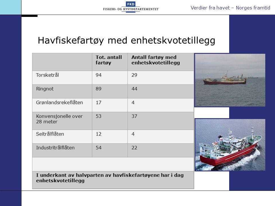 Verdier fra havet – Norges framtid Havfiskefartøy med enhetskvotetillegg Tot. antall fartøy Antall fartøy med enhetskvotetillegg Torsketrål9429 Ringno