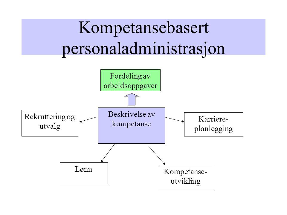 Kompetansebasert personaladministrasjon Fordeling av arbeidsoppgaver Beskrivelse av kompetanse Utdanning, kurs Praksis, erfaring Realkompetanse Rekruttering og utvalg Lønn Kompetanse- utvikling Karriere- planlegging
