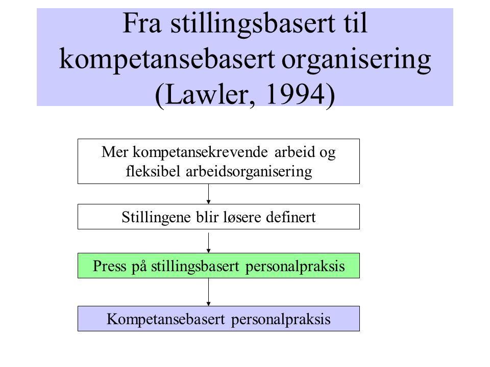Fra stillingsbasert til kompetansebasert organisering (Lawler, 1994) Mer kompetansekrevende arbeid og fleksibel arbeidsorganisering Press på stillingsbasert personalpraksis Kompetansebasert personalpraksis Stillingene blir løsere definert