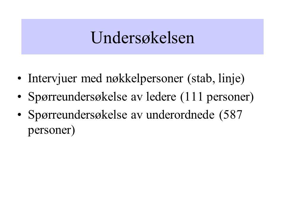 Undersøkelsen Intervjuer med nøkkelpersoner (stab, linje) Spørreundersøkelse av ledere (111 personer) Spørreundersøkelse av underordnede (587 personer)