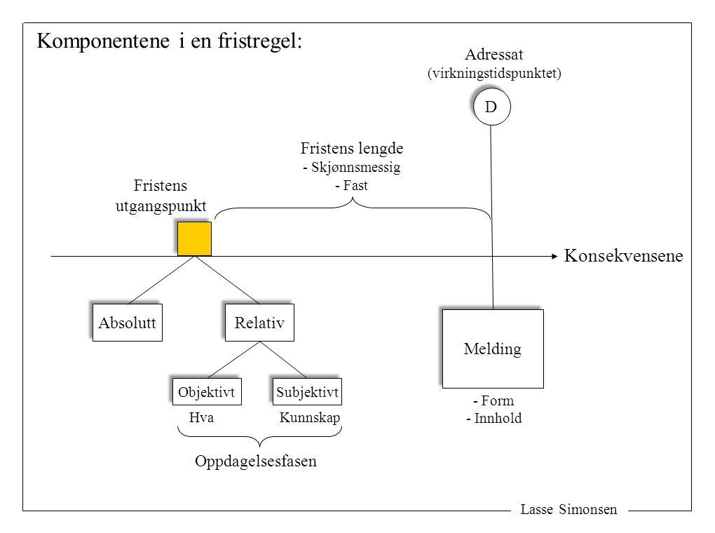 Lasse Simonsen Melding - Form - Innhold Adressat (virkningstidspunktet) Fristens lengde - Skjønnsmessig - Fast Fristens utgangspunkt Komponentene i en