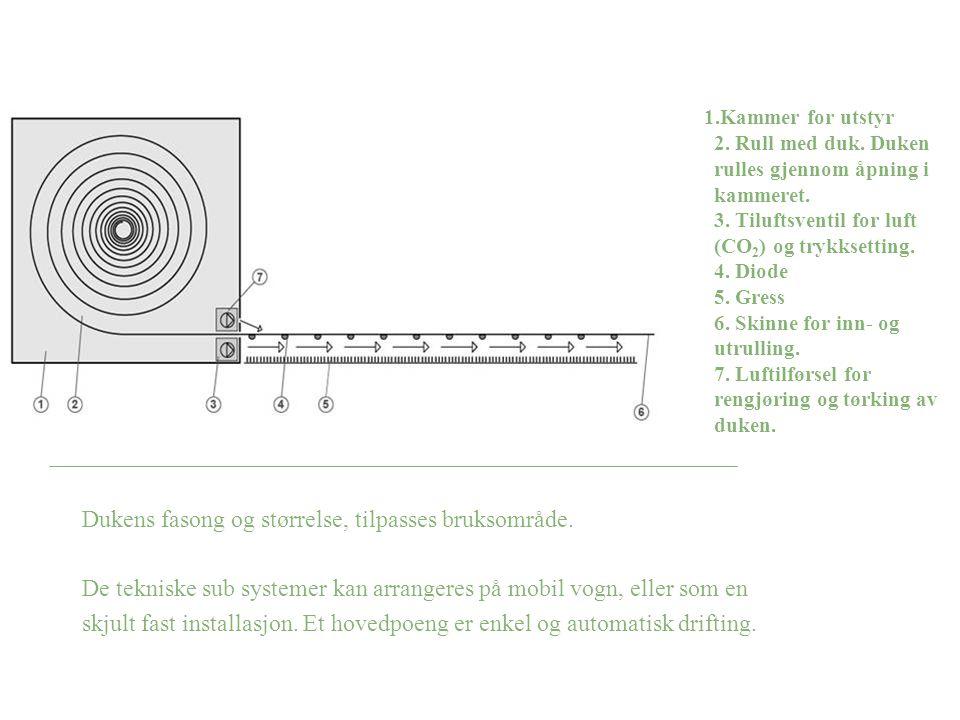 1.Kammer for utstyr 2. Rull med duk. Duken rulles gjennom åpning i kammeret. 3. Tiluftsventil for luft (CO 2 ) og trykksetting. 4. Diode 5. Gress 6. S