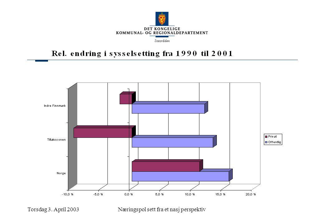 Statsråden Torsdag 3. April 2003Næringspol sett fra et nasj perspektiv