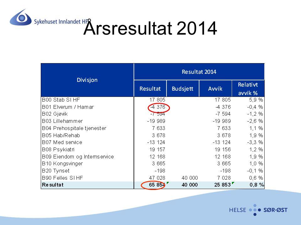 Årsresultat 2014