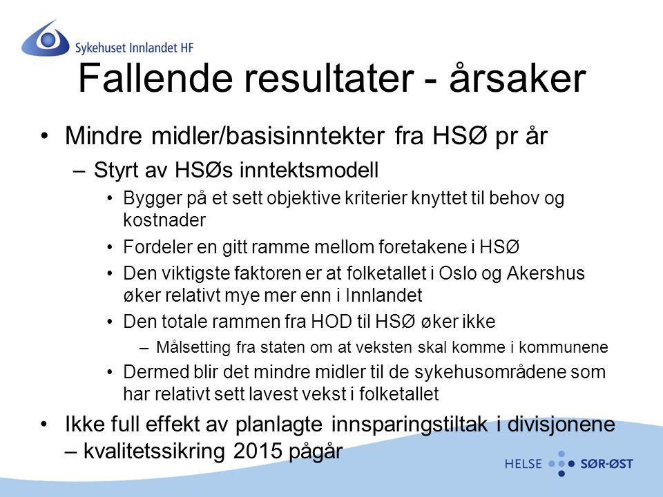 Fallende resultater - årsaker Mindre midler/basisinntekter fra HSØ pr år –Styrt av HSØs inntektsmodell Bygger på et sett objektive kriterier knyttet til behov og kostnader Fordeler en gitt ramme mellom foretakene i HSØ Den viktigste faktoren er at folketallet i Oslo og Akershus øker relativt mye mer enn i Innlandet Den totale rammen fra HOD til HSØ øker ikke –Målsetting fra staten om at veksten skal komme i kommunene Dermed blir det mindre midler til de sykehusområdene som har relativt sett lavest vekst i folketallet Ikke full effekt av planlagte innsparingstiltak i divisjonene – kvalitetssikring 2015 pågår