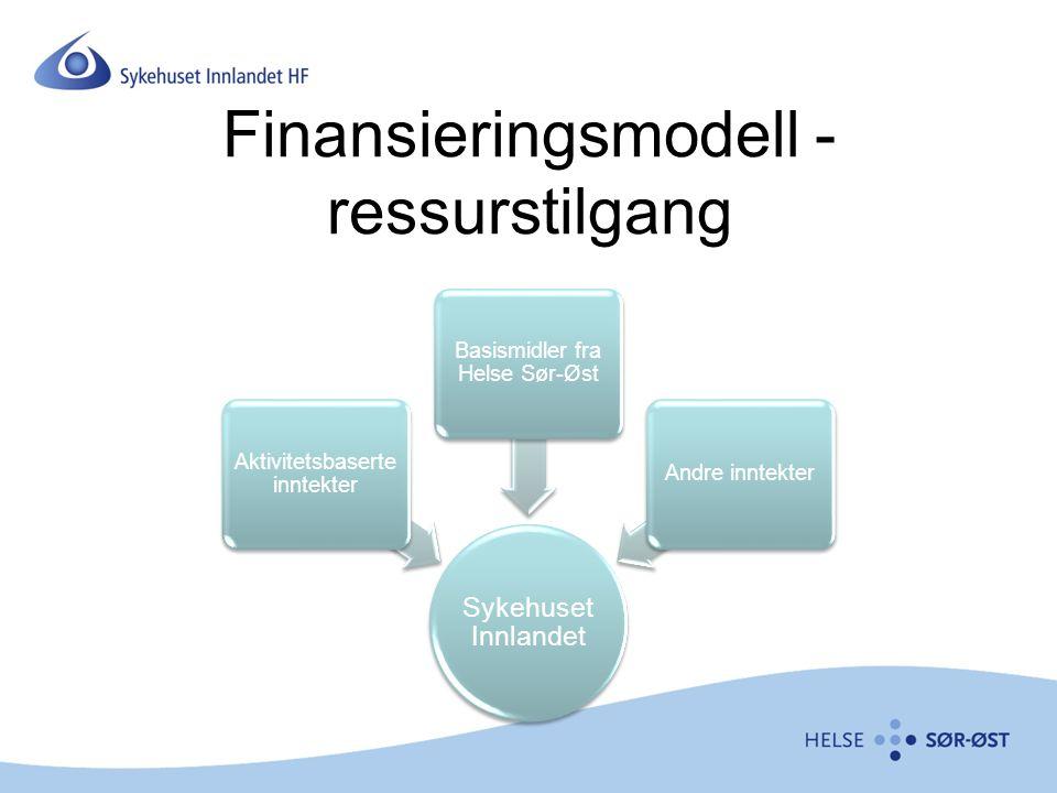 Finansieringsmodell - ressurstilgang Sykehuset Innlandet Aktivitetsbaserte inntekter Basismidler fra Helse Sør-Øst Andre inntekter