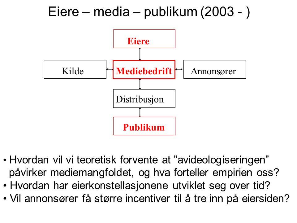 MediebedriftKildeAnnonsører Distribusjon Publikum Eiere Media – distribusjon – publikum (2004 - ) Konsekvenser for mediemangfold og kvalitet av at mediebedrifter eier distribusjonsselskaper (trykte medier) at telekommunikasjonsselskaper kontrollerer distribusjon av elektroniske media allianser mellom telekom og media