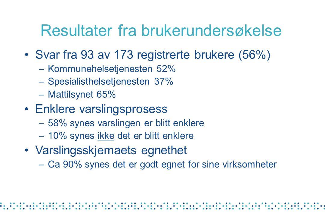 Resultater fra brukerundersøkelse Svar fra 93 av 173 registrerte brukere (56%) –Kommunehelsetjenesten 52% –Spesialisthelsetjenesten 37% –Mattilsynet 6