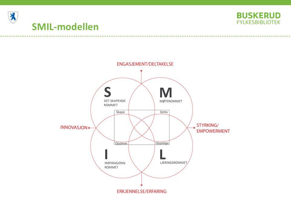SMIL-modellen