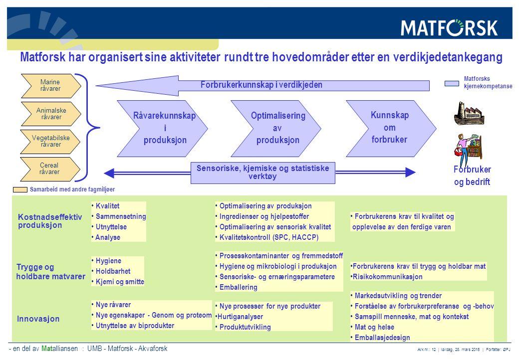 - en del av Mat alliansen : UMB - Matforsk - Akvaforsk Ark nr.: 12 | lørdag, 28. mars 2015 | Forfatter: ØFJ Matforsk har organisert sine aktiviteter r
