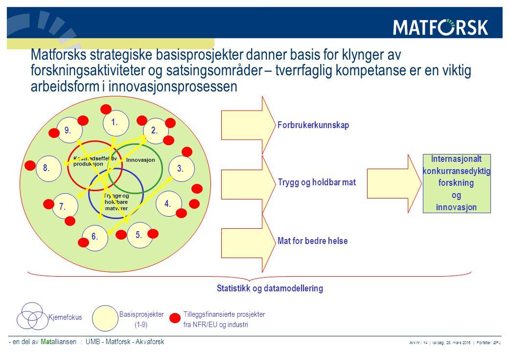 - en del av Mat alliansen : UMB - Matforsk - Akvaforsk Ark nr.: 14 | lørdag, 28. mars 2015 | Forfatter: ØFJ Matforsks strategiske basisprosjekter dann