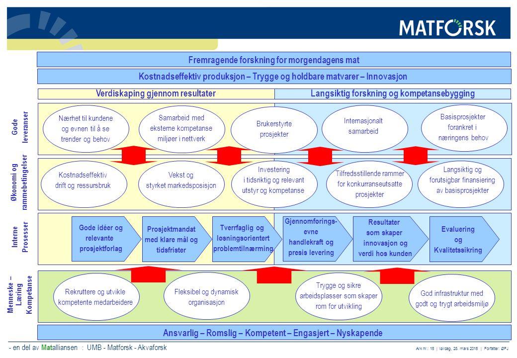 - en del av Mat alliansen : UMB - Matforsk - Akvaforsk Ark nr.: 15 | lørdag, 28. mars 2015 | Forfatter: ØFJ Ansvarlig – Romslig – Kompetent – Engasjer